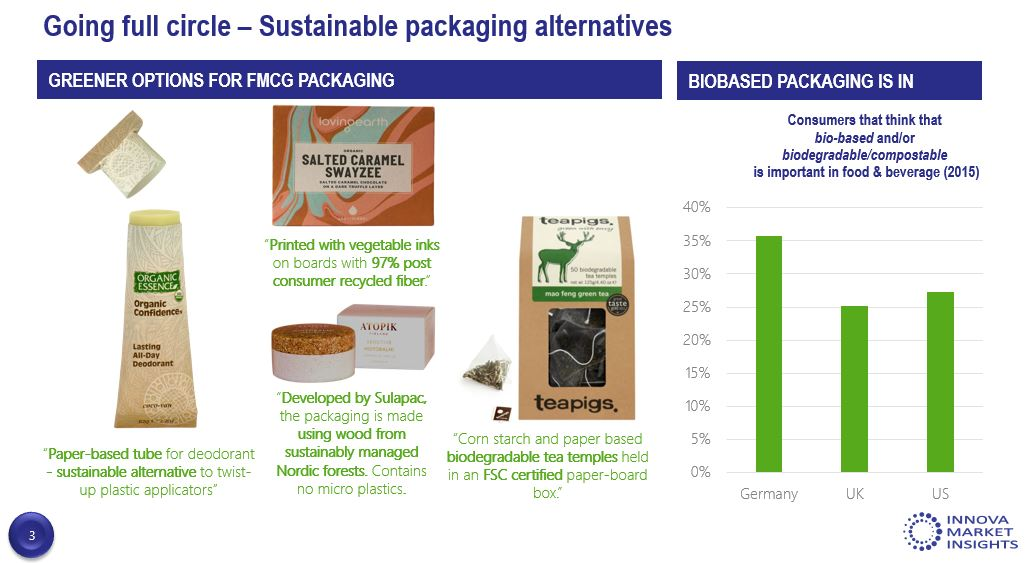 Biodegradable/ compostable packaging innovations sprout amid