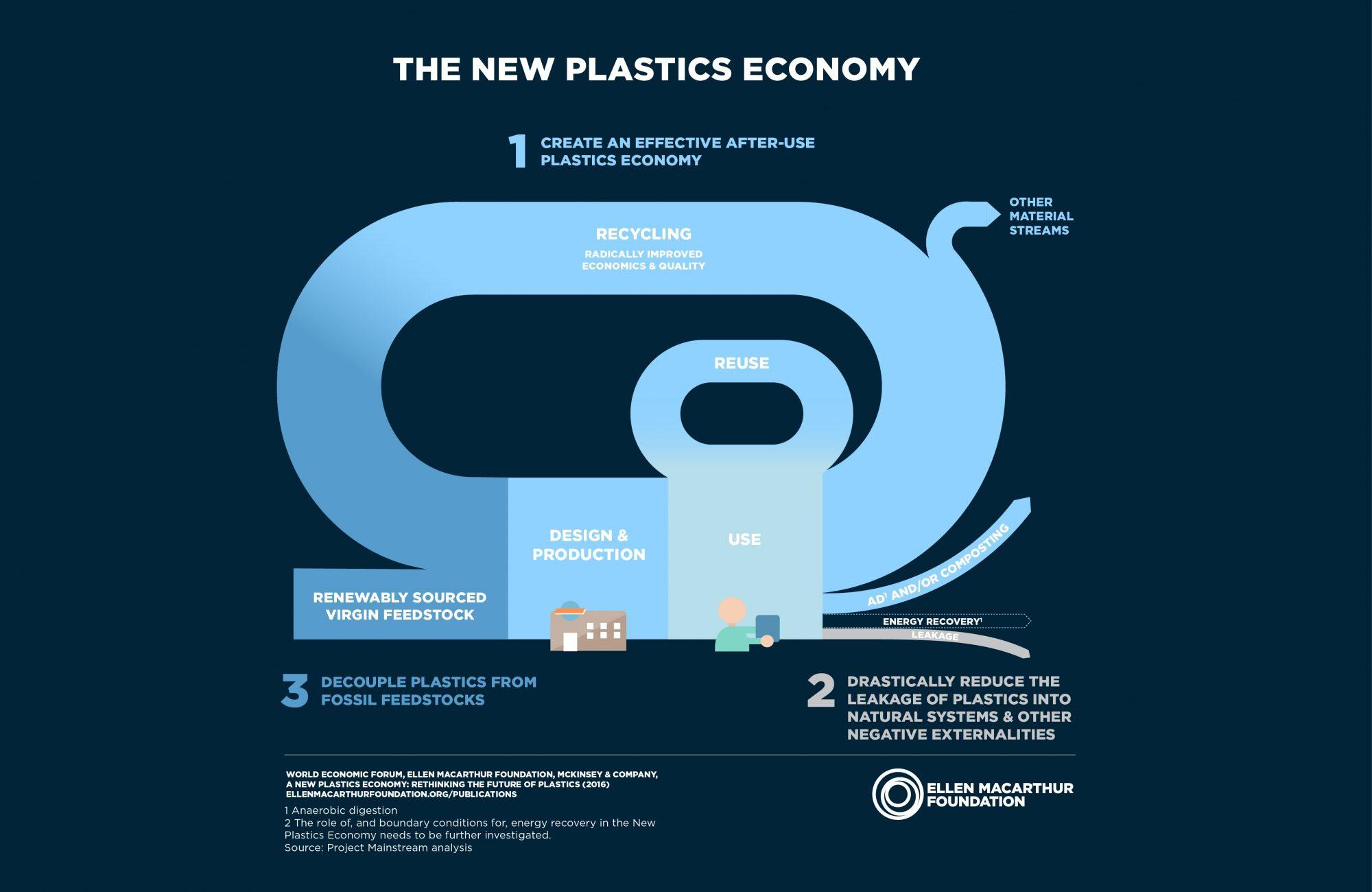 PepsiCo targets 50 percent rPET in plastic bottles across EU