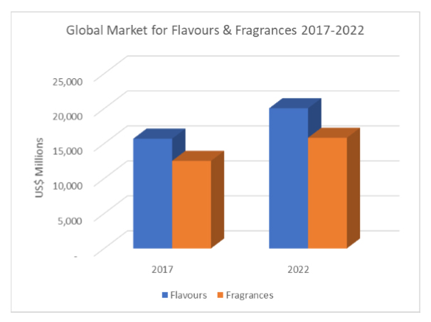 Flavour And Fragrance Expo 2018
