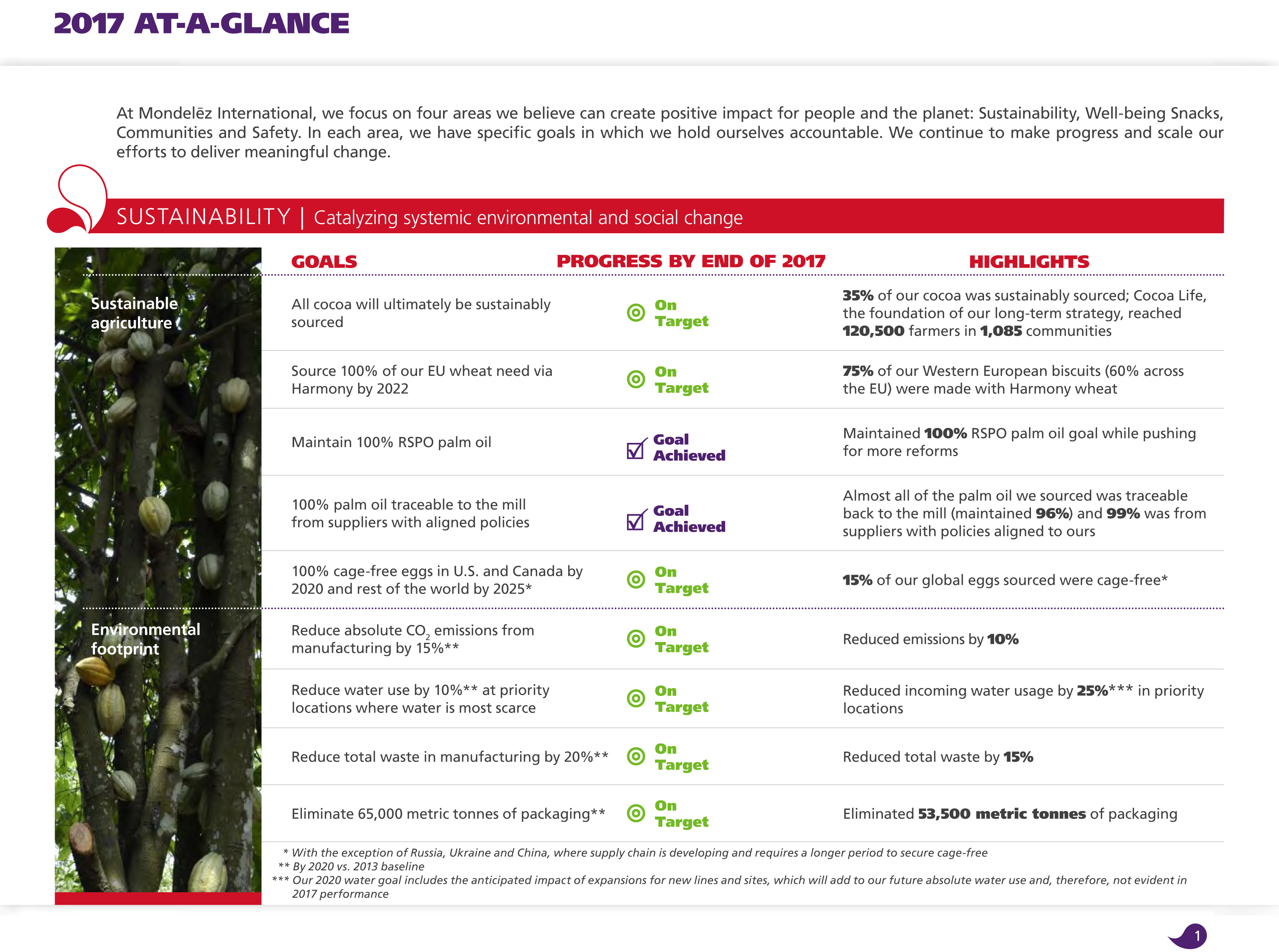 Mondelēz on track with sustainability targets, healthy