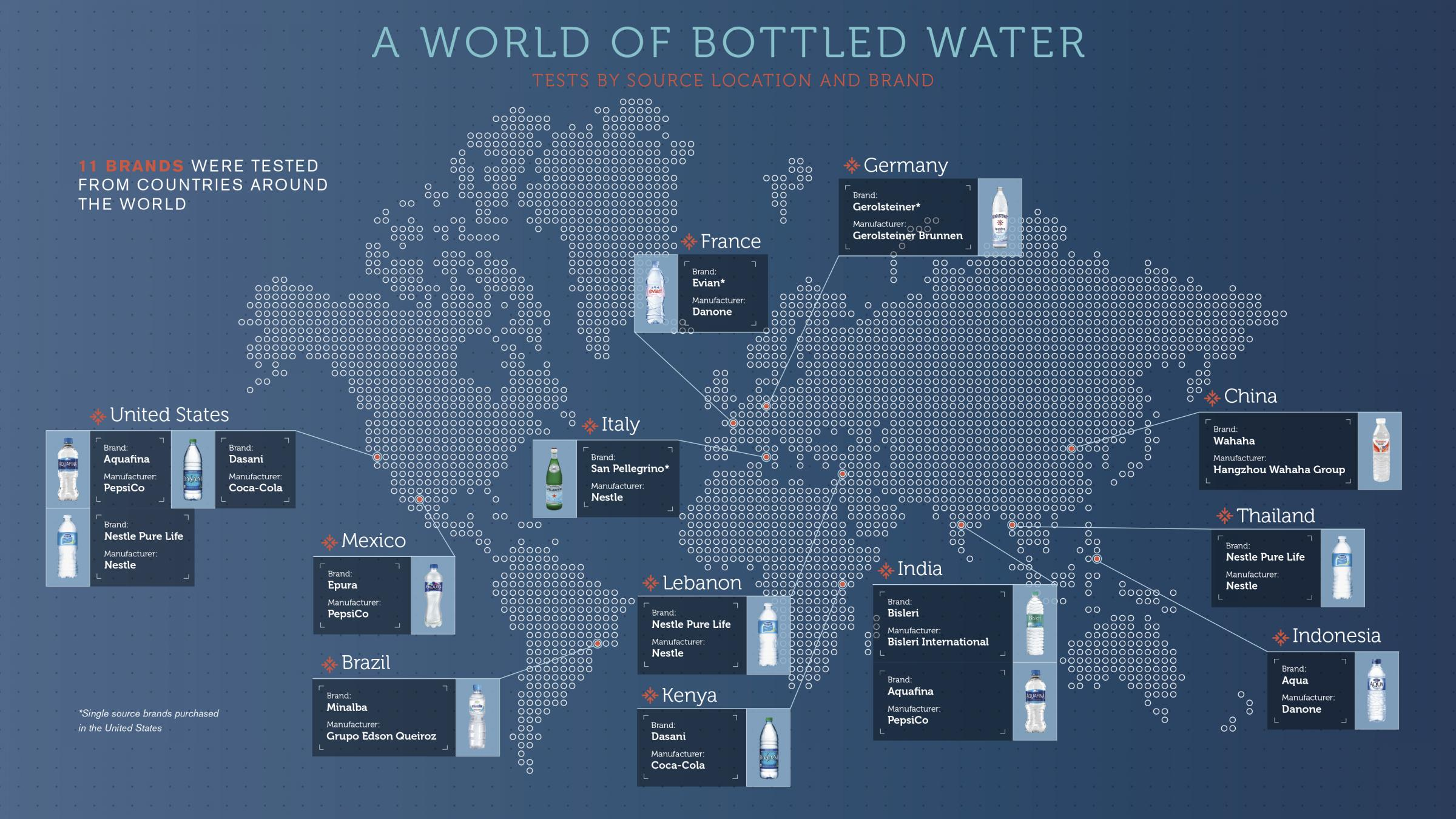 Microplastics Found In 11 Major Global Bottled Water Brands