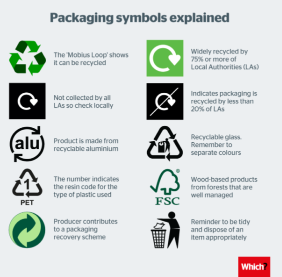 Are Recycling Symbols Confusing Uk Consumers
